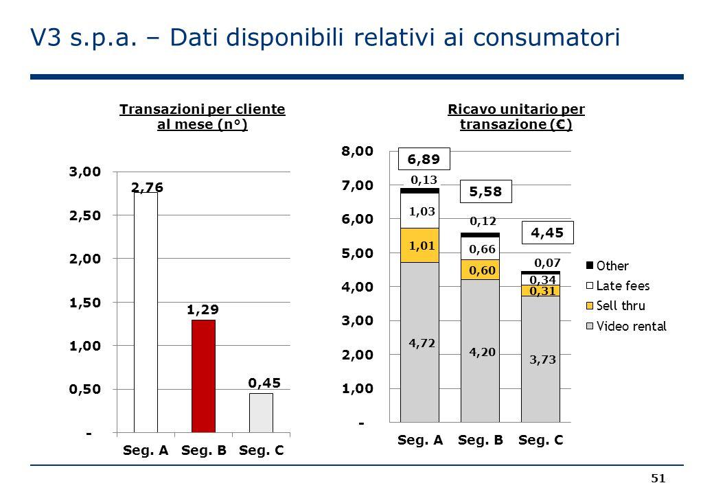 V3 s.p.a. – Dati disponibili relativi ai consumatori