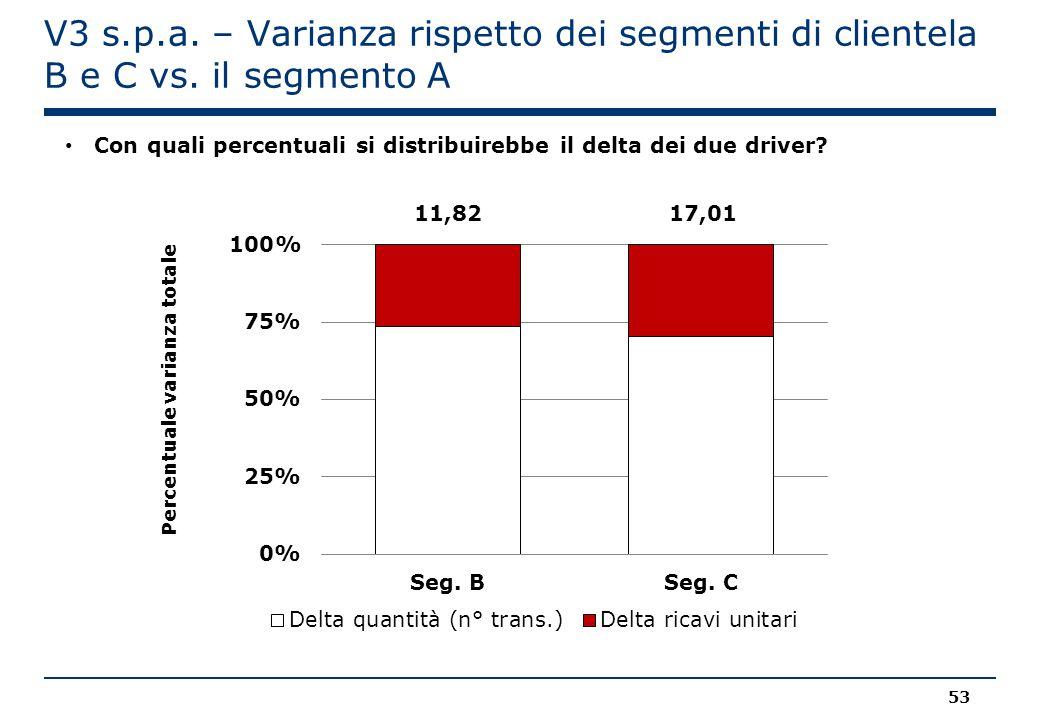 Percentuale varianza totale