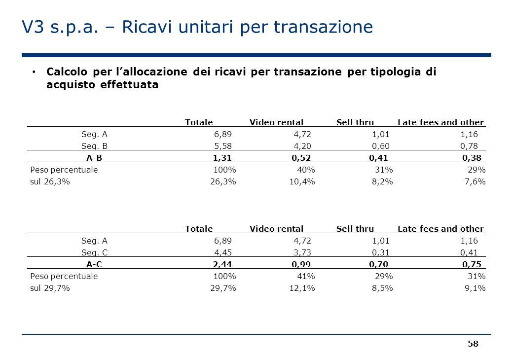 V3 s.p.a. – Ricavi unitari per transazione