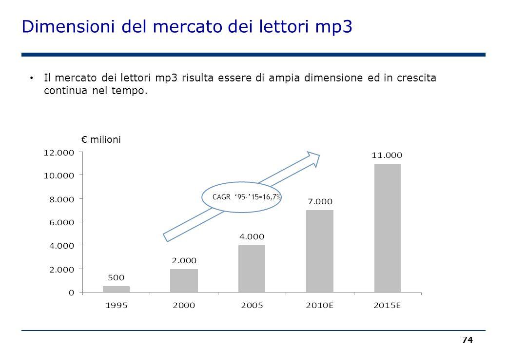 Dimensioni del mercato dei lettori mp3