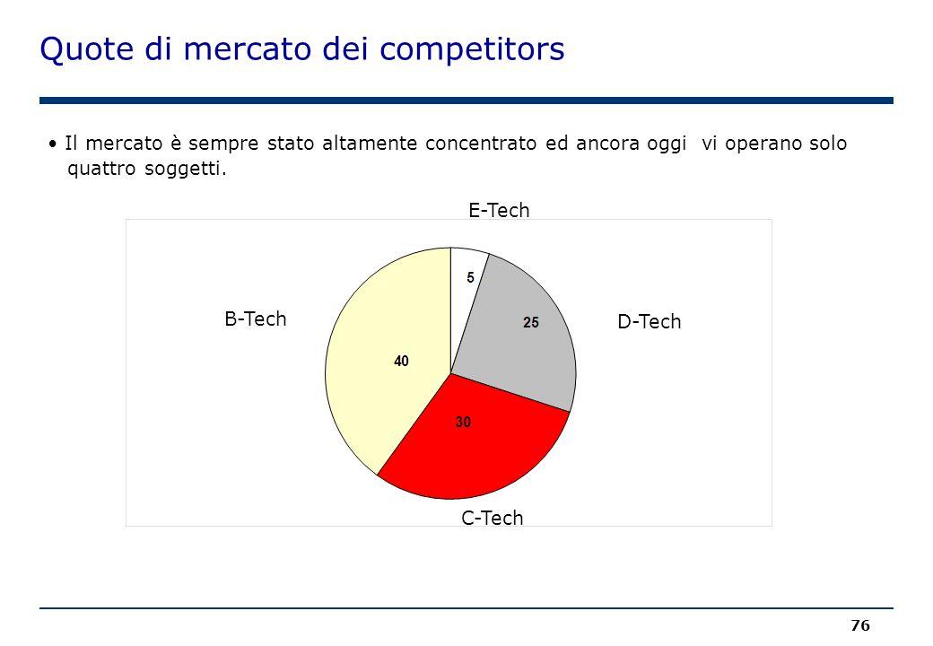 Quote di mercato dei competitors