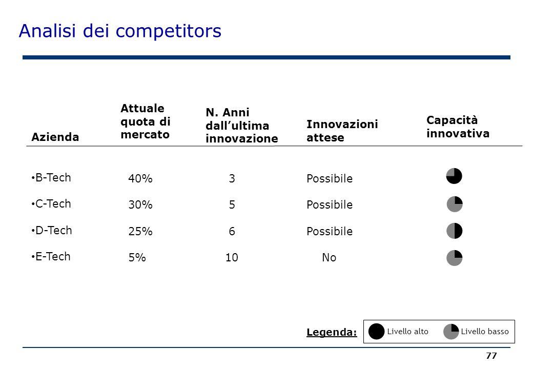 Analisi dei competitors