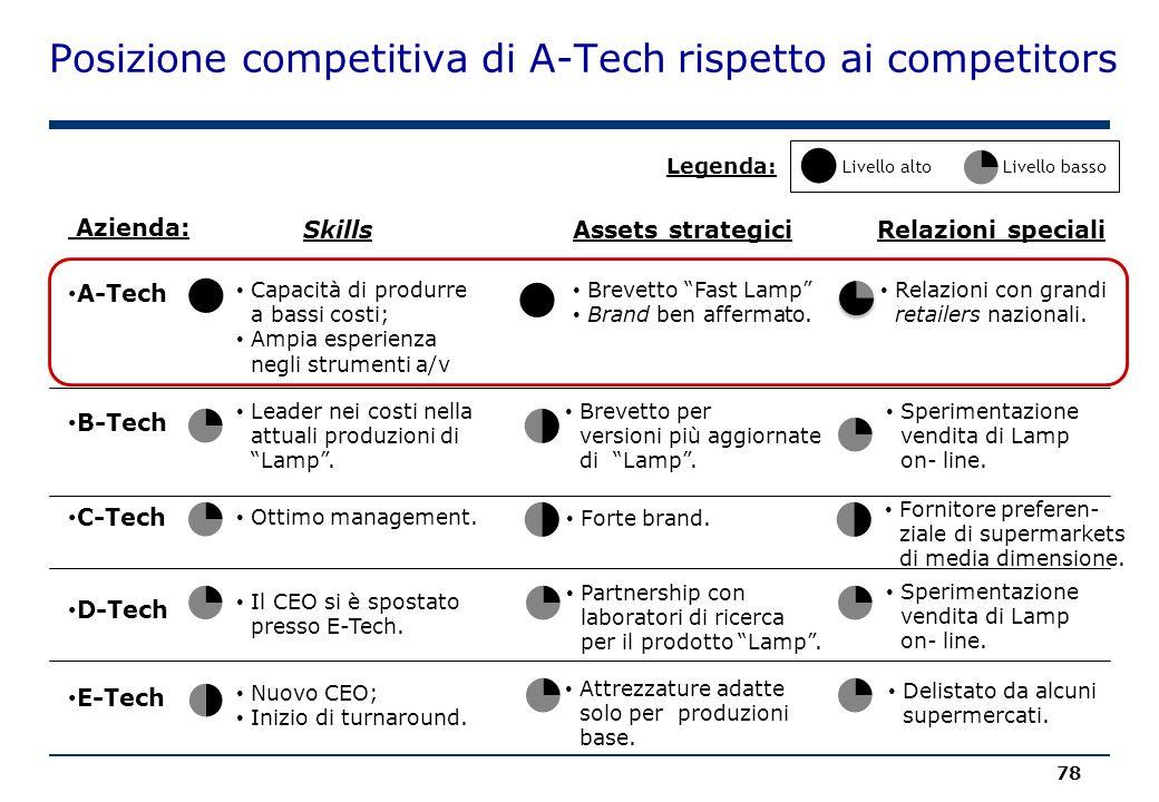 Posizione competitiva di A-Tech rispetto ai competitors