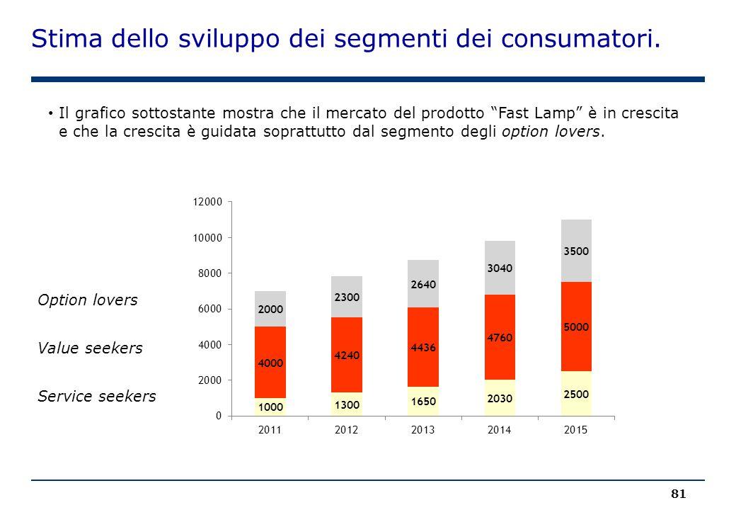 Stima dello sviluppo dei segmenti dei consumatori.
