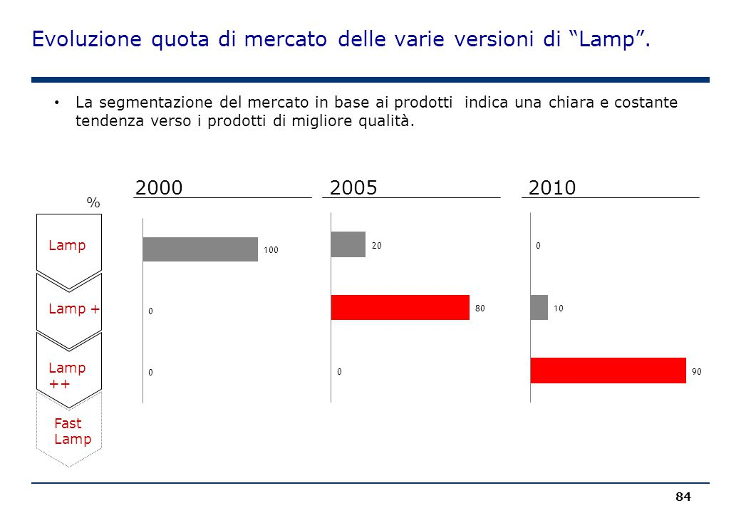 Evoluzione quota di mercato delle varie versioni di Lamp .