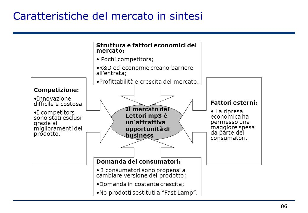 Caratteristiche del mercato in sintesi
