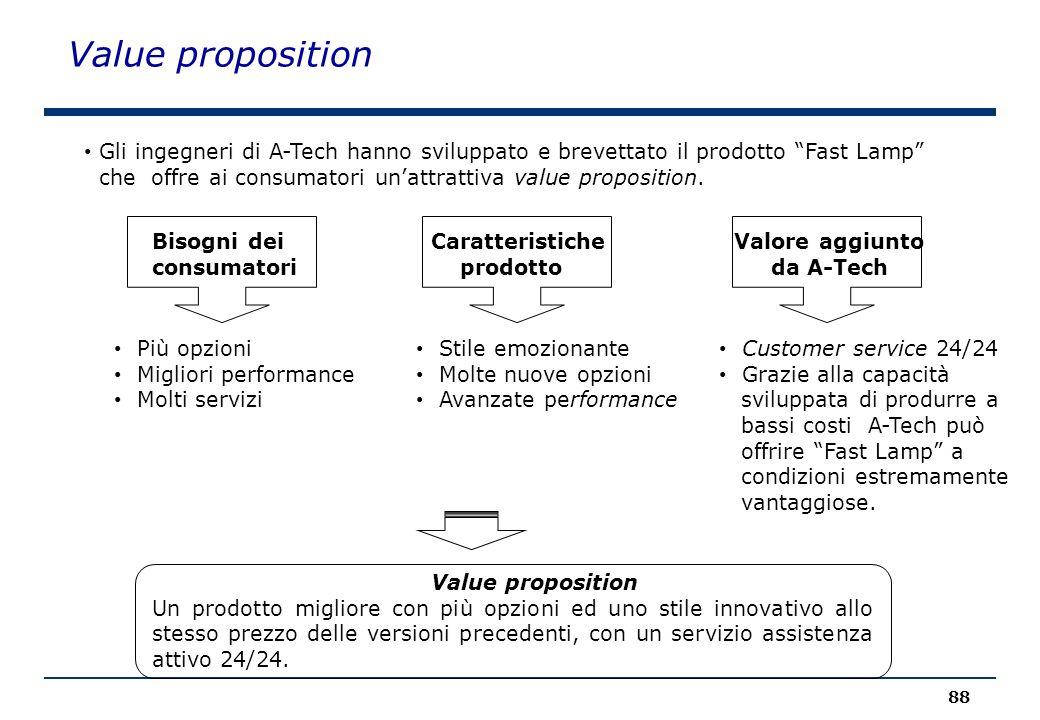 Value proposition Gli ingegneri di A-Tech hanno sviluppato e brevettato il prodotto Fast Lamp