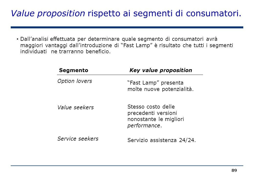 Value proposition rispetto ai segmenti di consumatori.