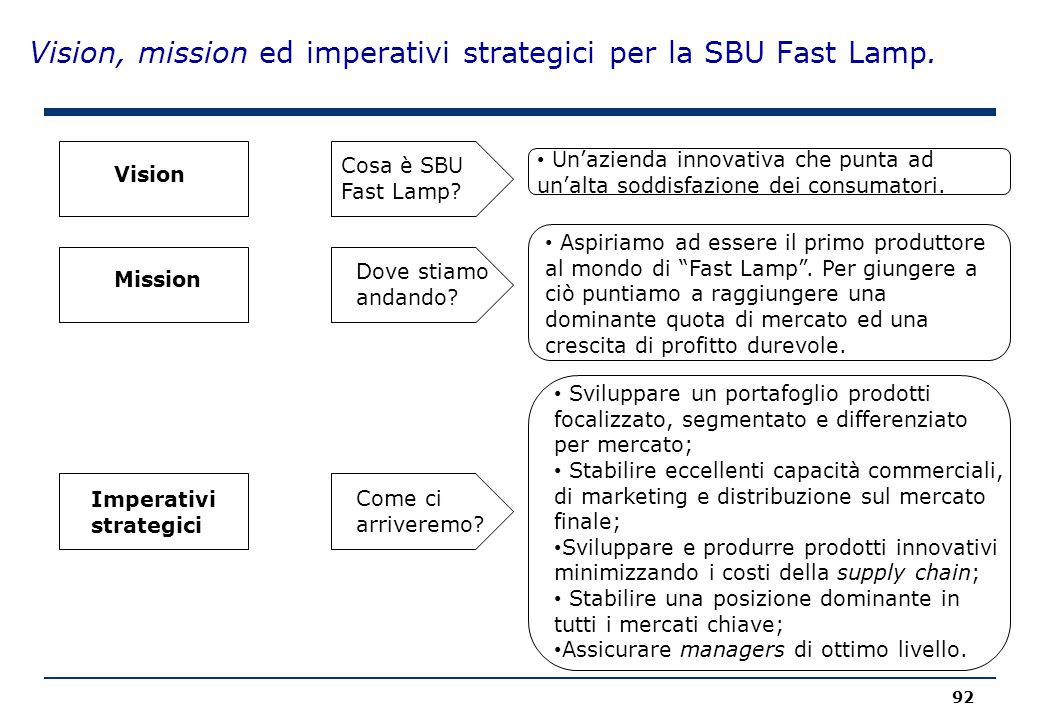 Vision, mission ed imperativi strategici per la SBU Fast Lamp.