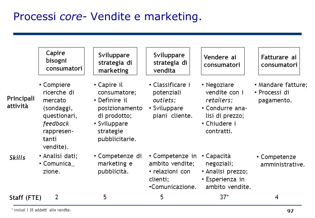 Processi core- Vendite e marketing.