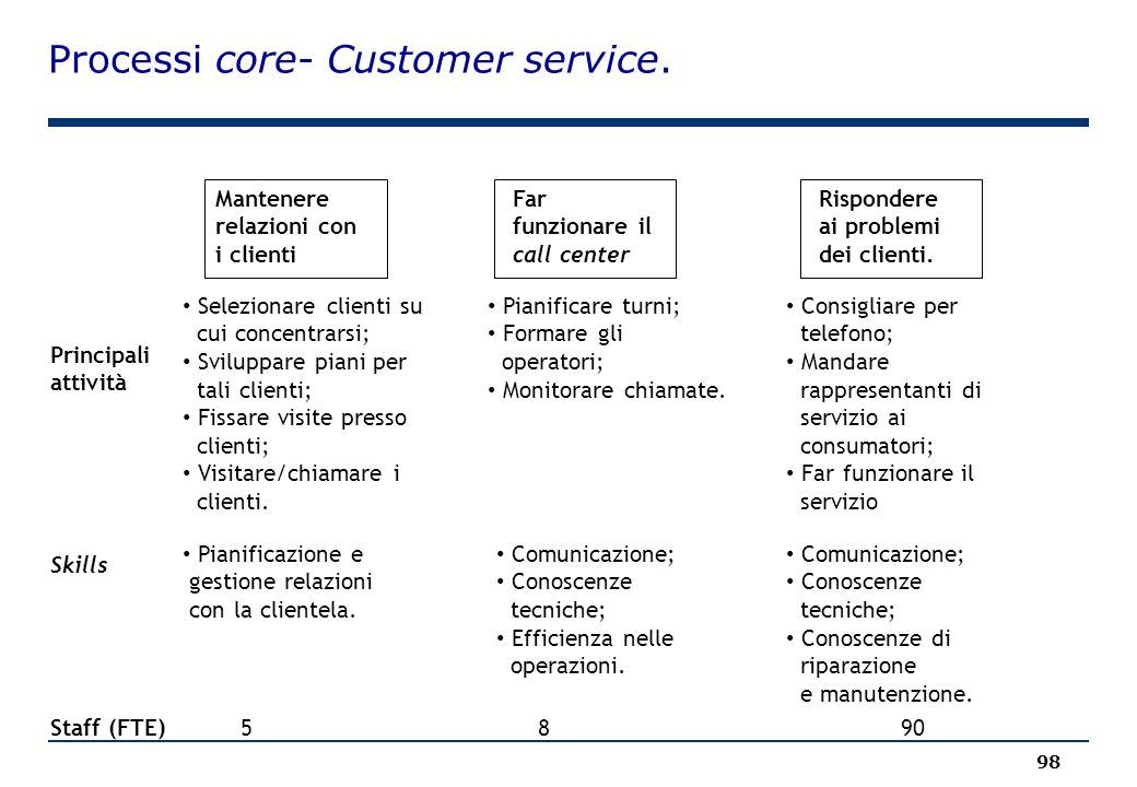 Processi core- Customer service.