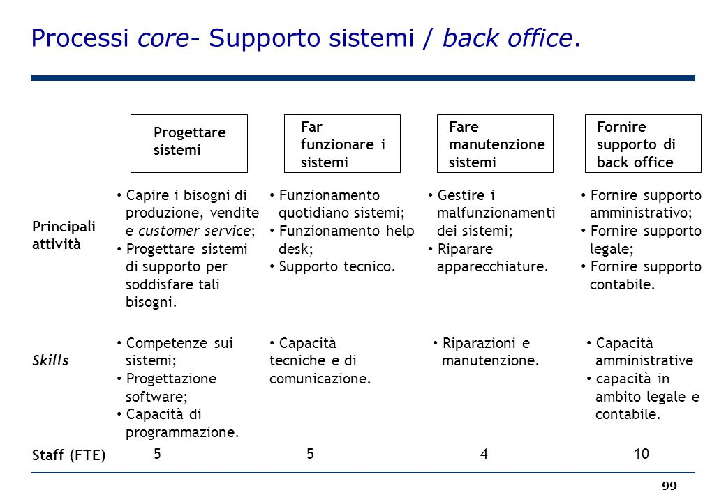 Processi core- Supporto sistemi / back office.