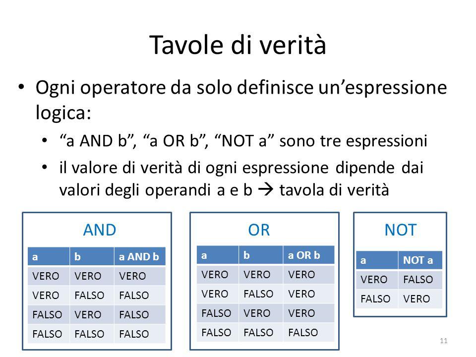 Tavole di verità Ogni operatore da solo definisce un'espressione logica: a AND b , a OR b , NOT a sono tre espressioni.