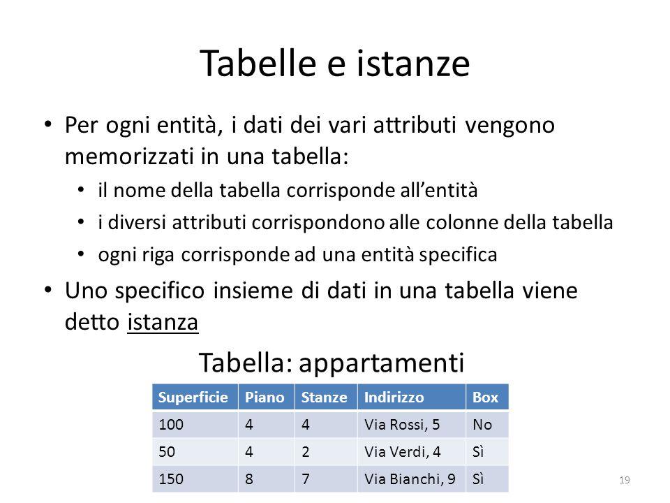 Tabelle e istanze Tabella: appartamenti
