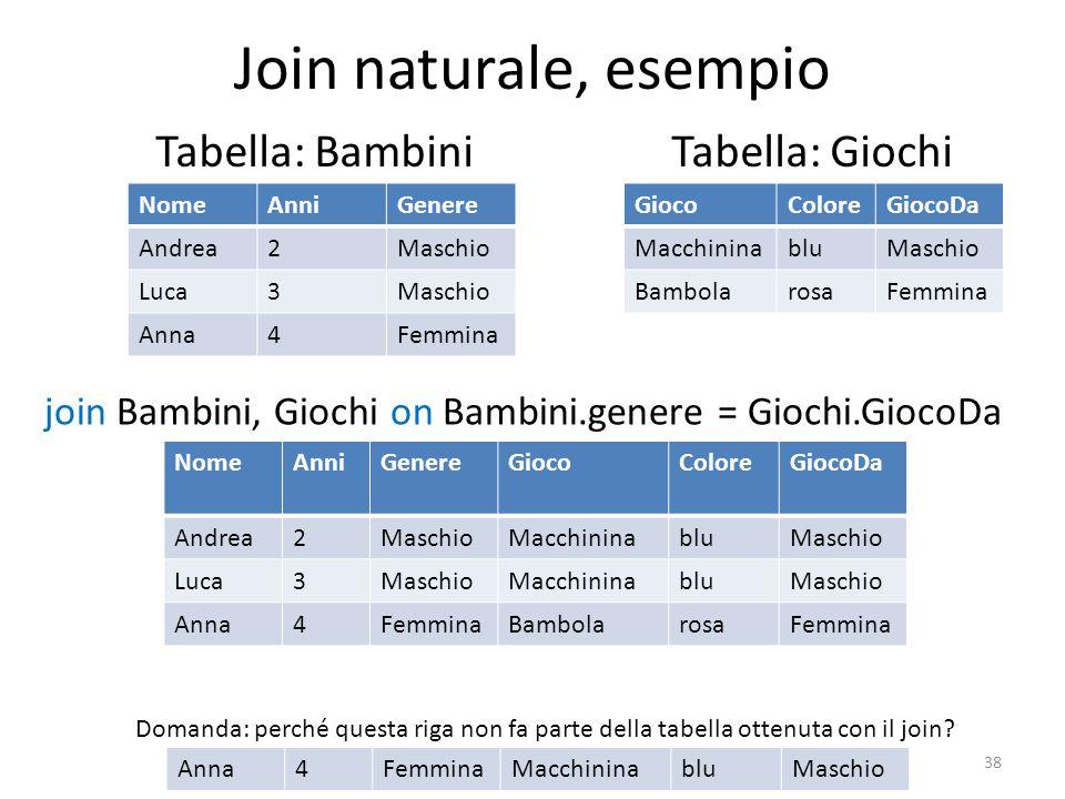 Join naturale, esempio Tabella: Bambini Tabella: Giochi