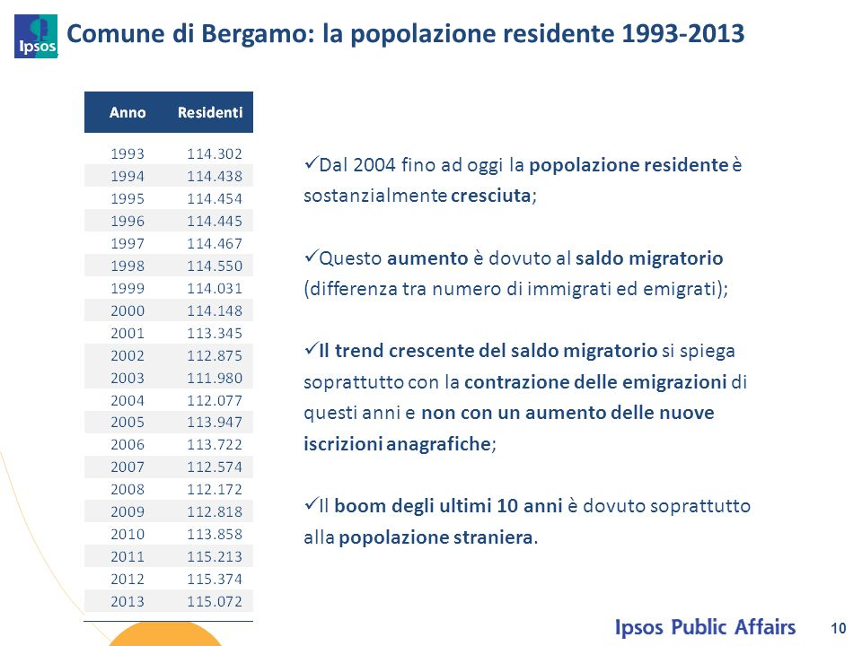 Comune di Bergamo: la popolazione residente 1993-2013