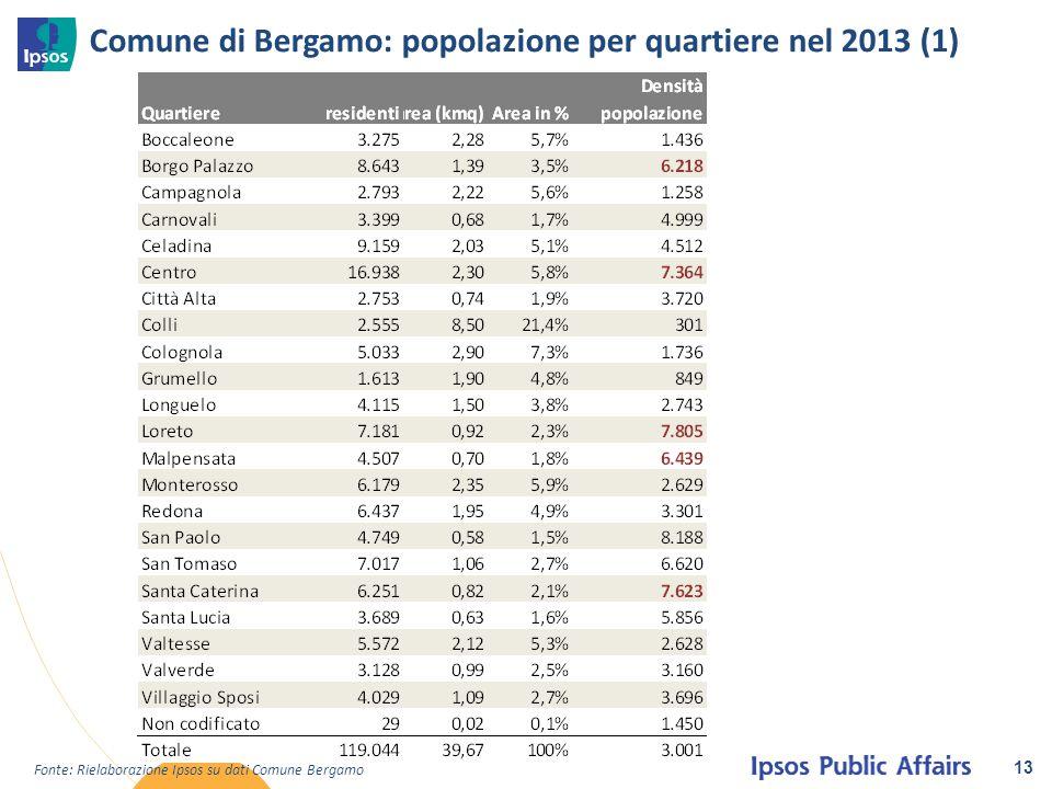 Comune di Bergamo: popolazione per quartiere nel 2013 (1)