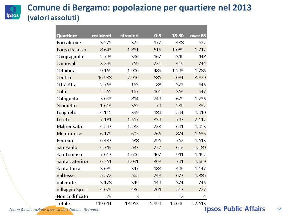 Comune di Bergamo: popolazione per quartiere nel 2013 (valori assoluti)