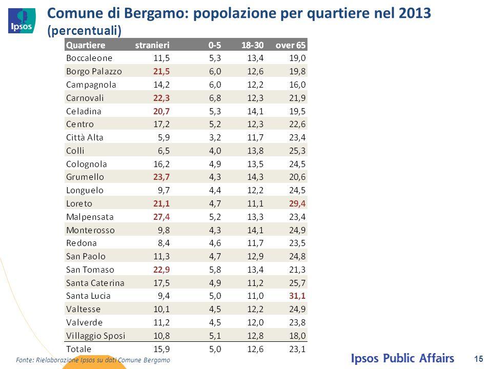 Comune di Bergamo: popolazione per quartiere nel 2013 (percentuali)