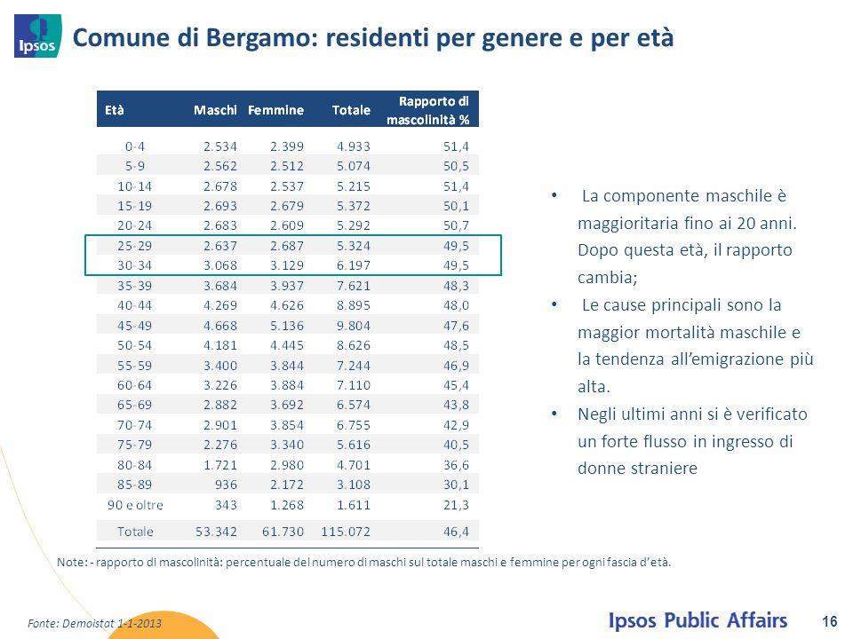 Comune di Bergamo: residenti per genere e per età