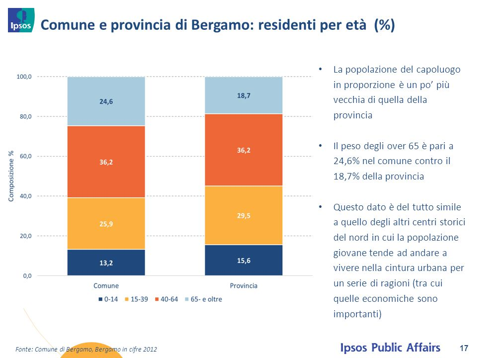 Comune e provincia di Bergamo: residenti per età (%)