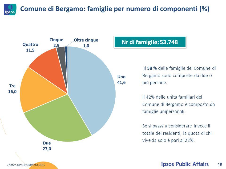 Comune di Bergamo: famiglie per numero di componenti (%)