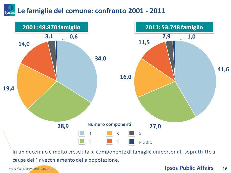 Le famiglie del comune: confronto 2001 - 2011