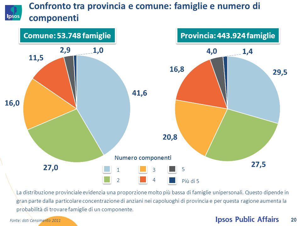 Confronto tra provincia e comune: famiglie e numero di componenti