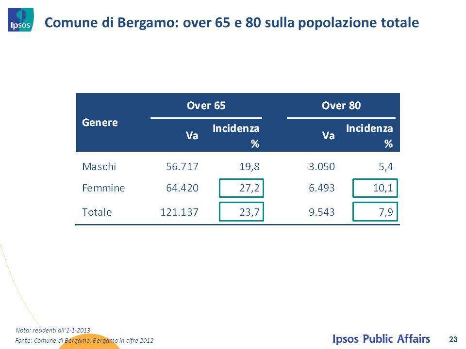 Comune di Bergamo: over 65 e 80 sulla popolazione totale