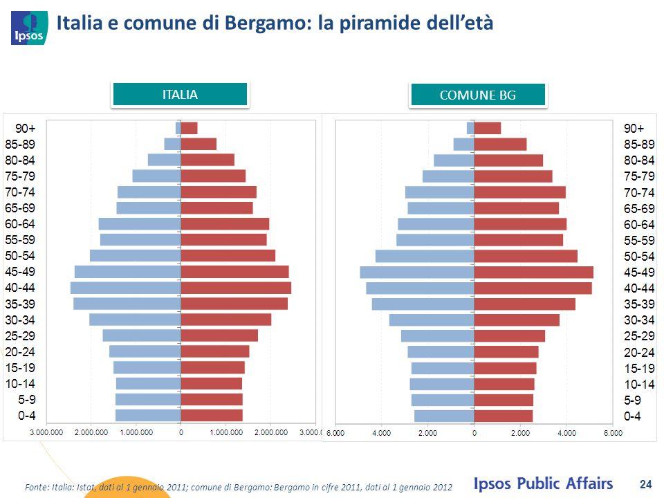 Italia e comune di Bergamo: la piramide dell'età