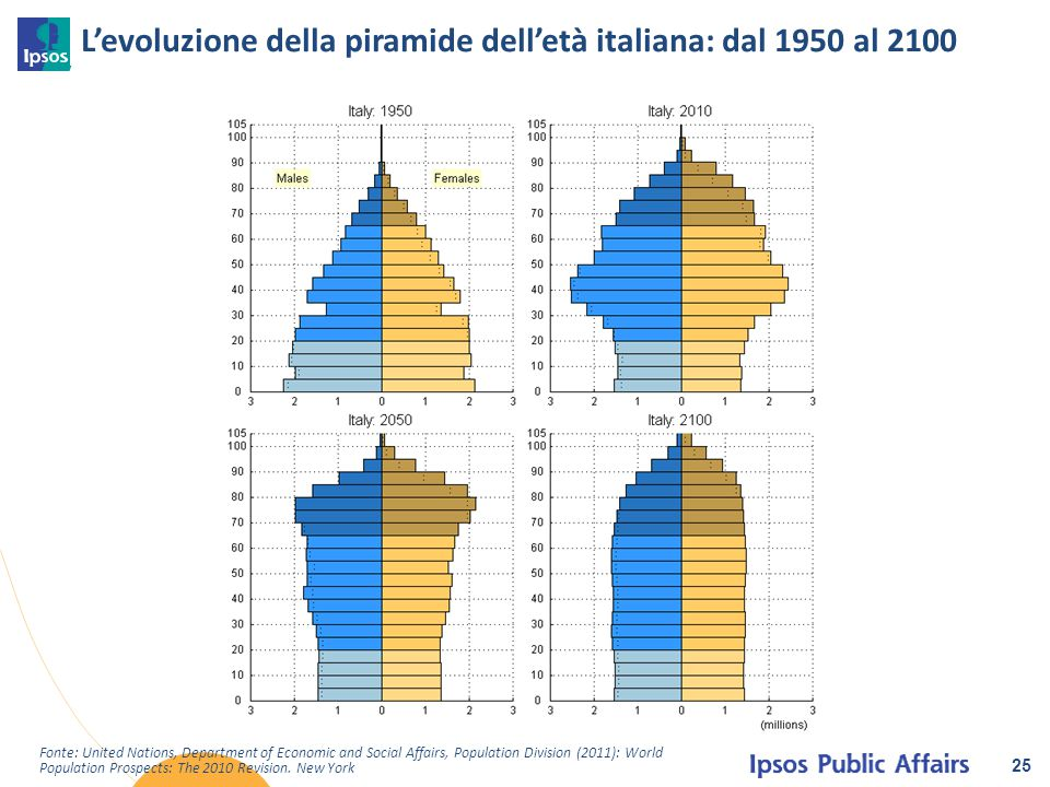 L'evoluzione della piramide dell'età italiana: dal 1950 al 2100