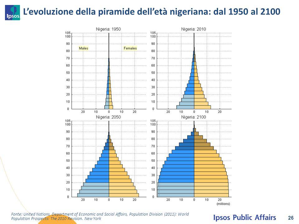 L'evoluzione della piramide dell'età nigeriana: dal 1950 al 2100