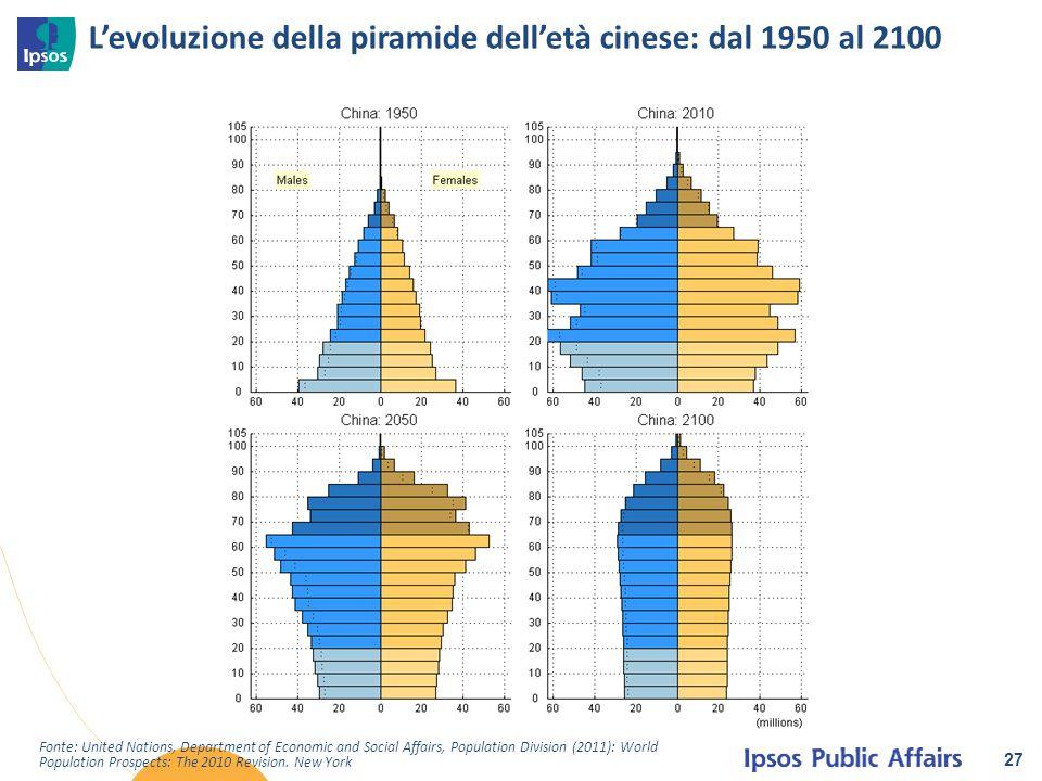 L'evoluzione della piramide dell'età cinese: dal 1950 al 2100