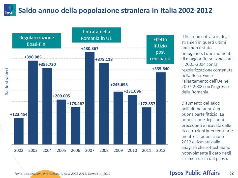 Saldo annuo della popolazione straniera in Italia 2002-2012