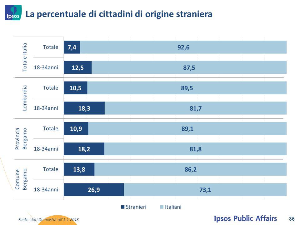 La percentuale di cittadini di origine straniera