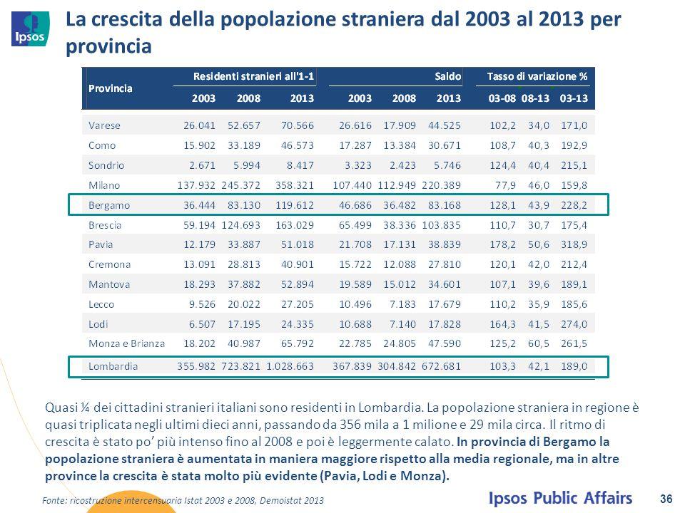 La crescita della popolazione straniera dal 2003 al 2013 per provincia
