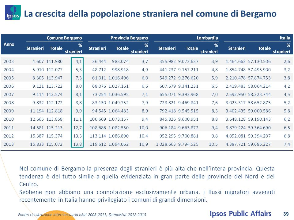 La crescita della popolazione straniera nel comune di Bergamo