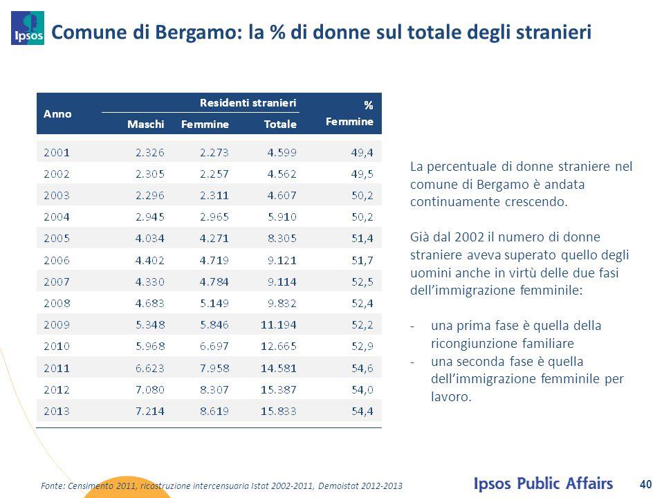 Comune di Bergamo: la % di donne sul totale degli stranieri