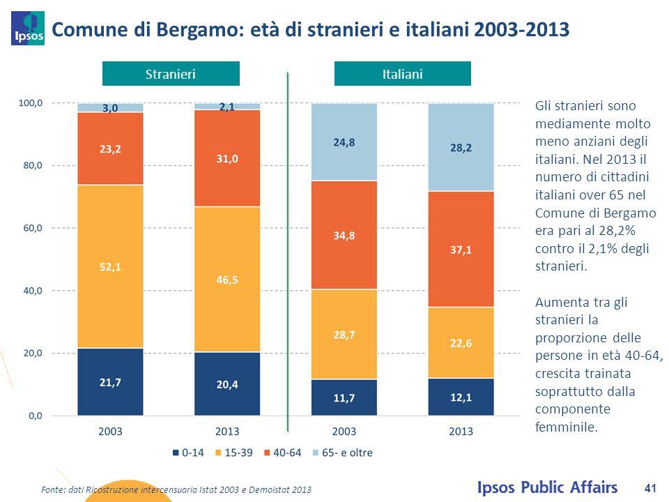 Comune di Bergamo: età di stranieri e italiani 2003-2013