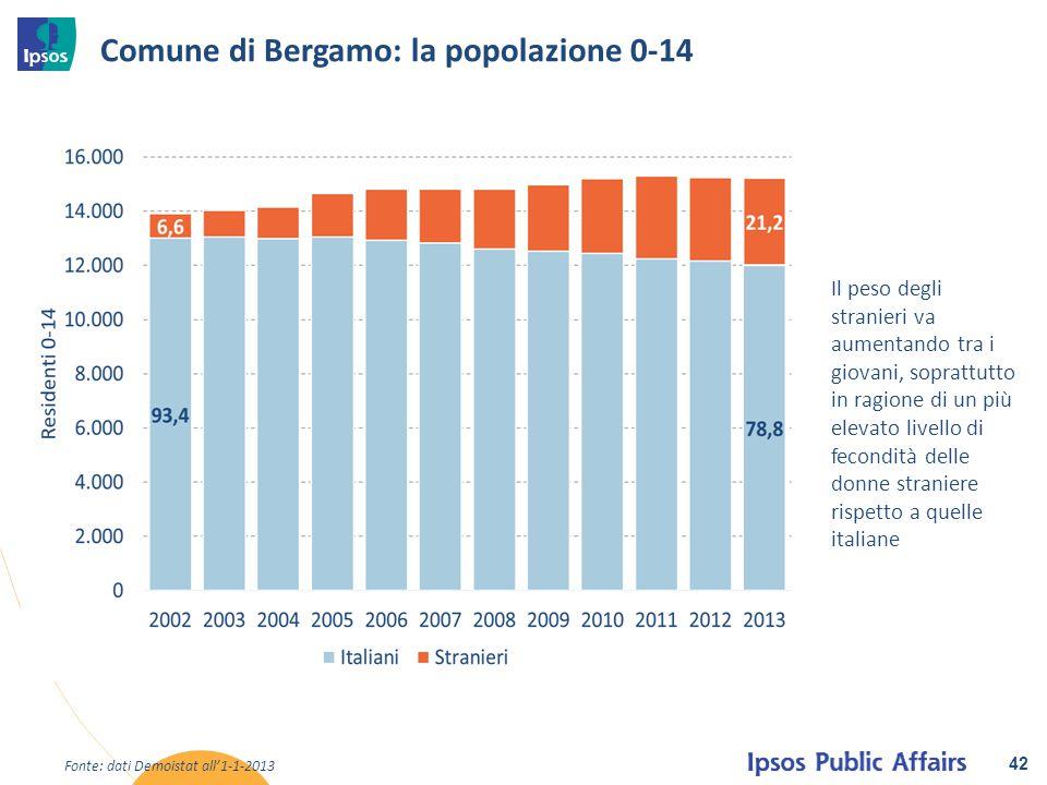 Comune di Bergamo: la popolazione 0-14