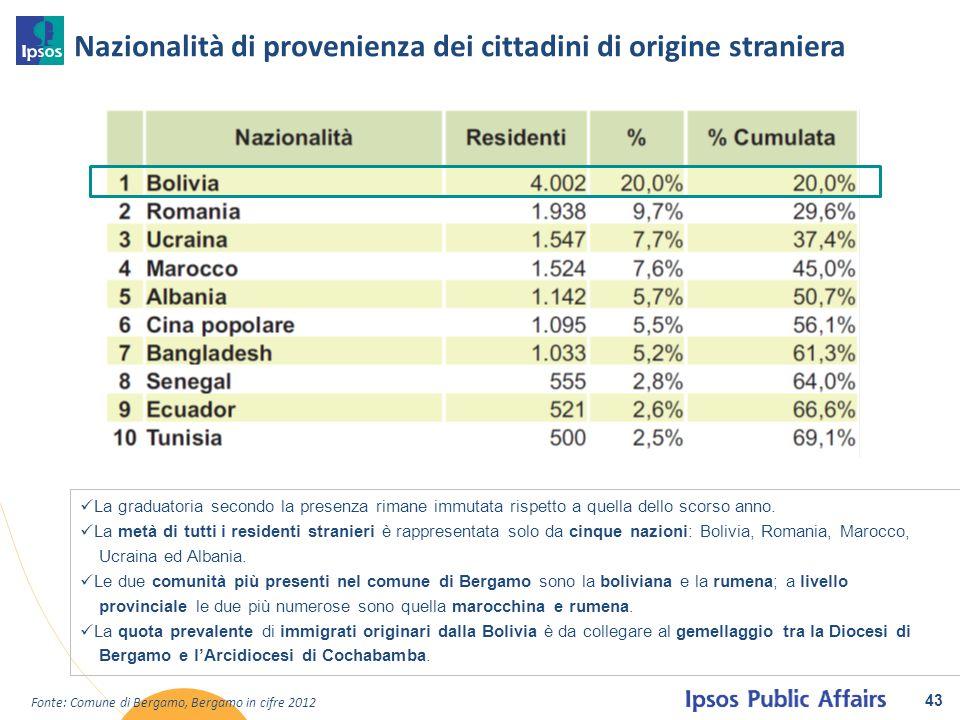Nazionalità di provenienza dei cittadini di origine straniera