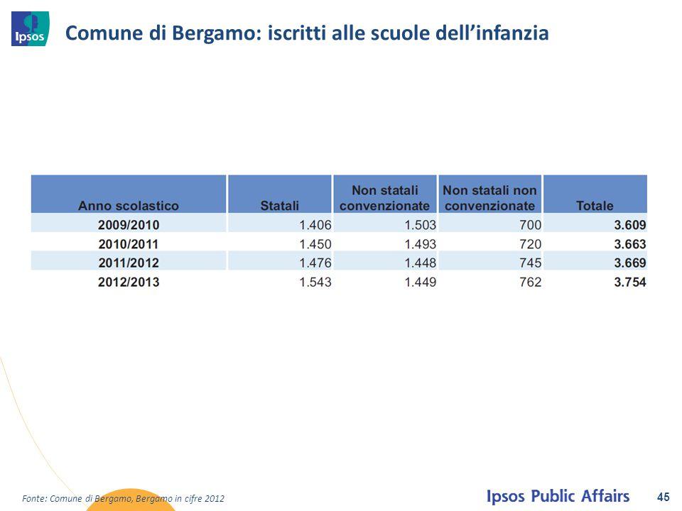 Comune di Bergamo: iscritti alle scuole dell'infanzia