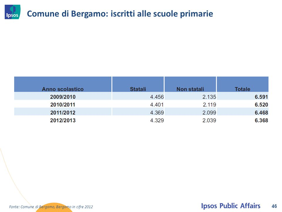Comune di Bergamo: iscritti alle scuole primarie