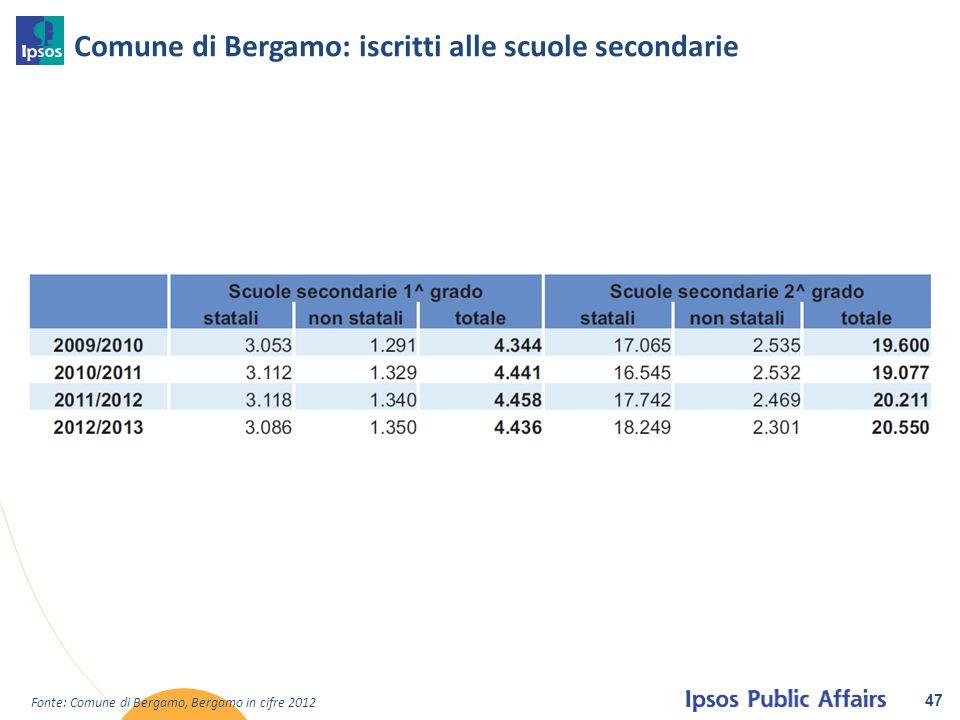 Comune di Bergamo: iscritti alle scuole secondarie