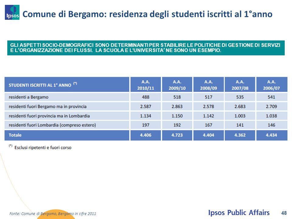 Comune di Bergamo: residenza degli studenti iscritti al 1°anno