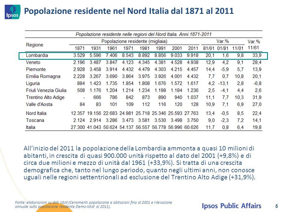 Popolazione residente nel Nord Italia dal 1871 al 2011