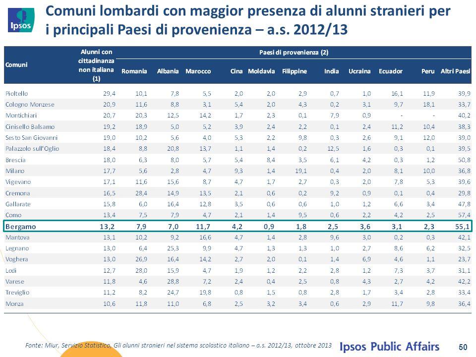 Comuni lombardi con maggior presenza di alunni stranieri per i principali Paesi di provenienza – a.s. 2012/13