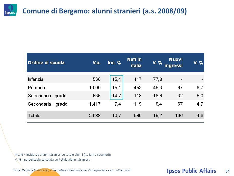Comune di Bergamo: alunni stranieri (a.s. 2008/09)