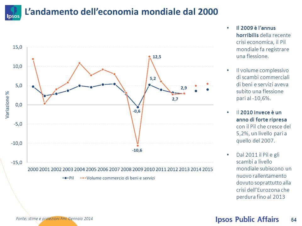 L'andamento dell'economia mondiale dal 2000
