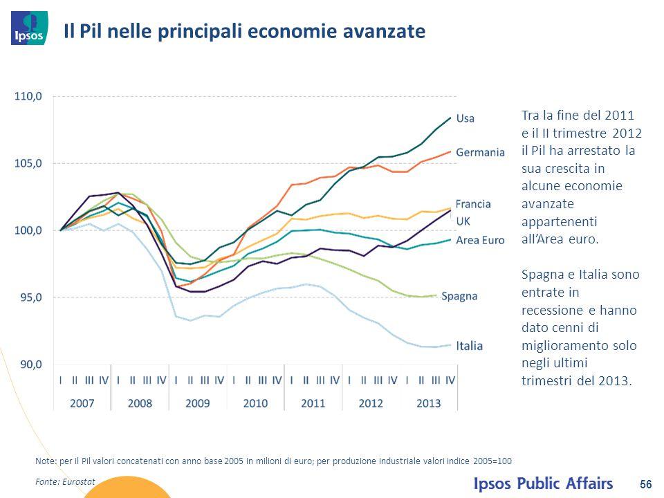 Il Pil nelle principali economie avanzate
